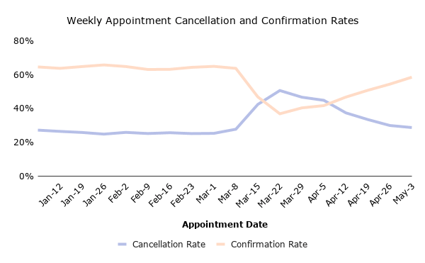 Weekly appointment cancellation and confirmation rates.