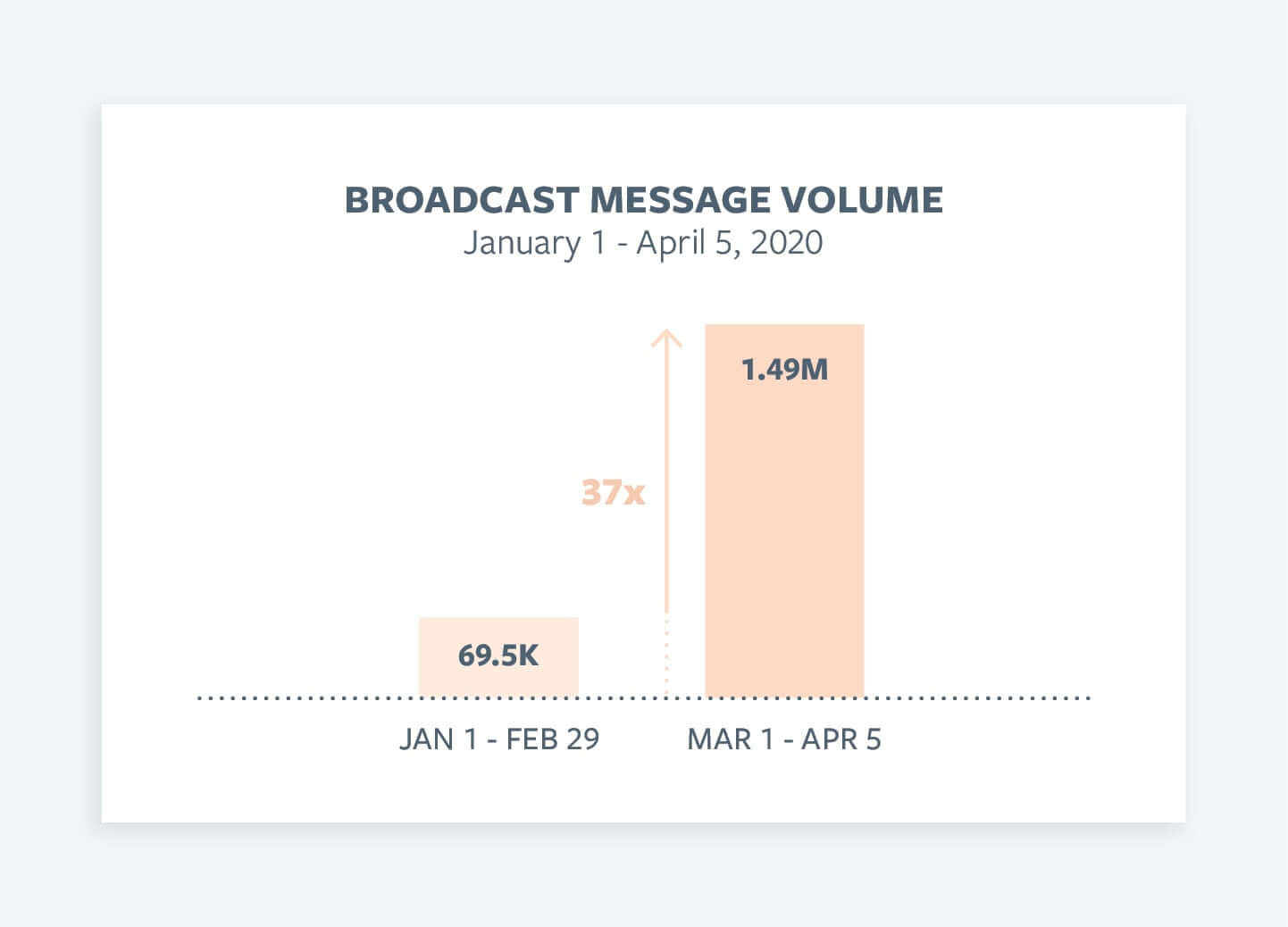 Broadcast Message Volume Graph showing importance of patient-centric telehealth in the consumerization of healthcare