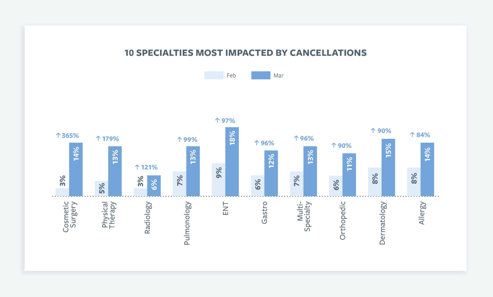 10 Specialties Most Impacted by Cancellations Chart