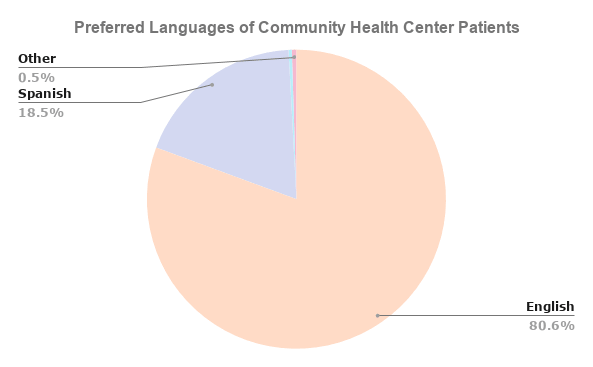 Preferred Languages of Community Health Center Patient Populations